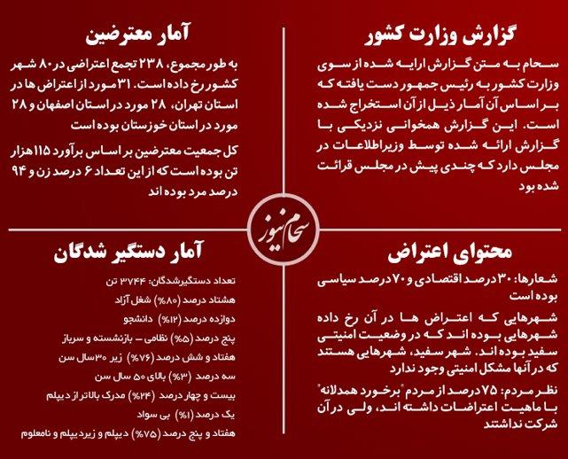 Porotest-in-iranStats.jpg